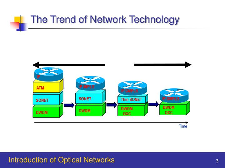 The Trend of Network Technology