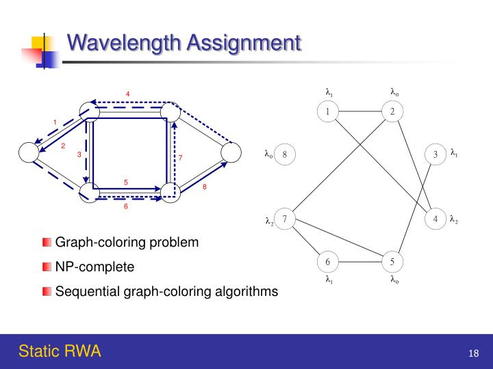 Wavelength Assignment