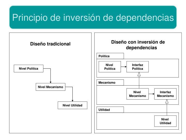 Principio de inversión de dependencias