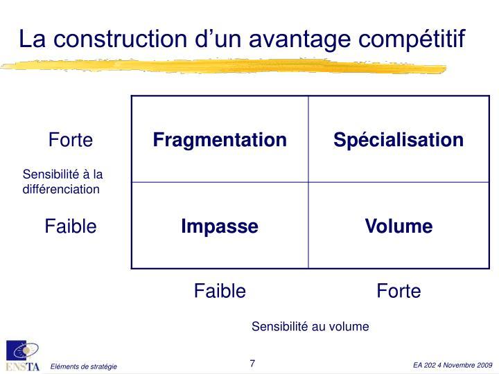 La construction d'un avantage compétitif