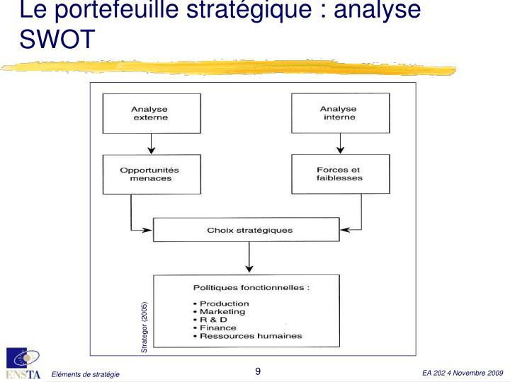 Le portefeuille stratégique : analyse SWOT