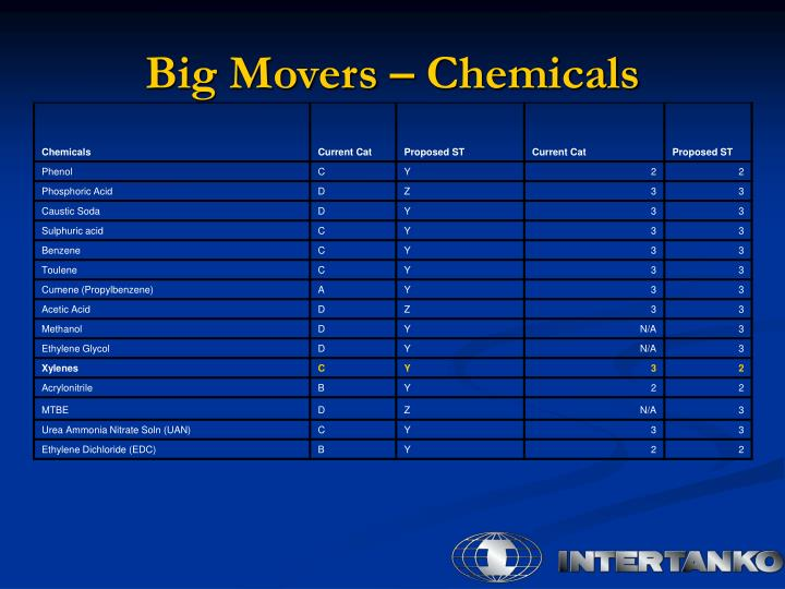Big Movers – Chemicals