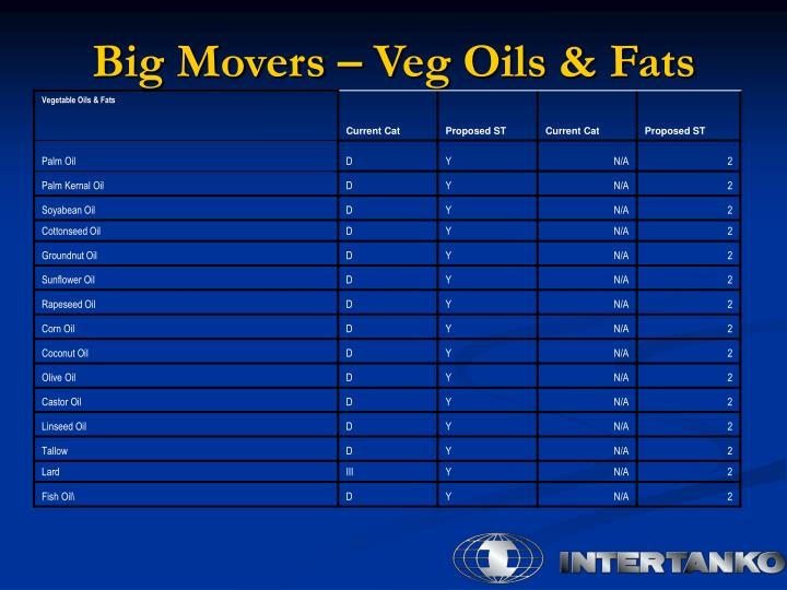 Big Movers – Veg Oils & Fats