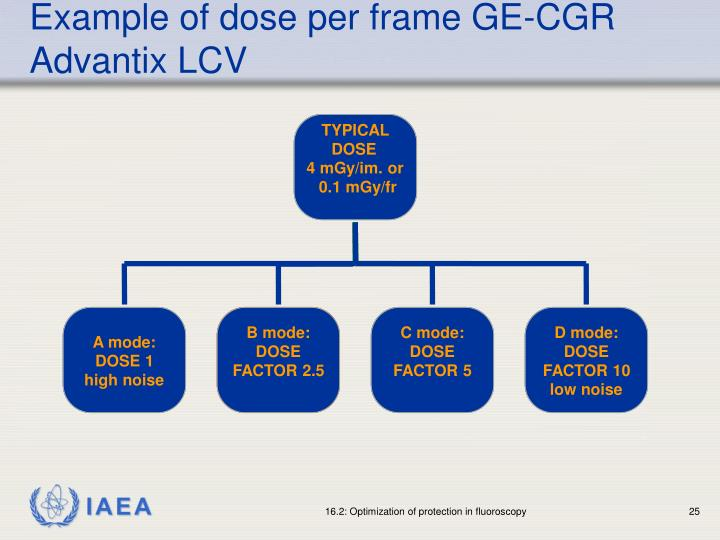 Example of dose per frame GE-CGR Advantix LCV