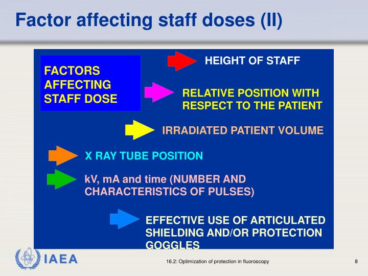 Factor affecting staff doses (II)