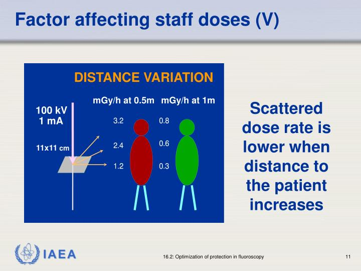 Factor affecting staff doses (V)