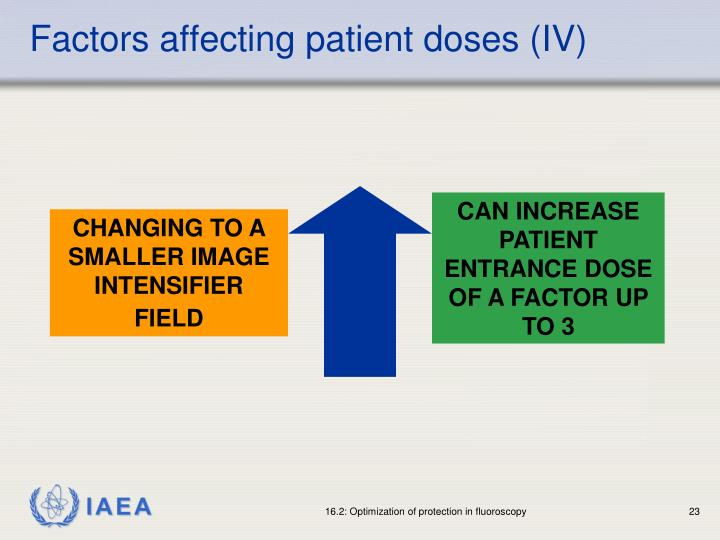 Factors affecting patient doses (IV)
