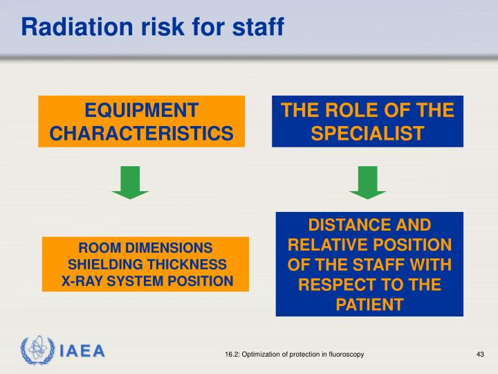 Radiation risk for staff