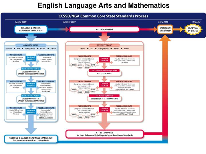 English Language Arts and Mathematics