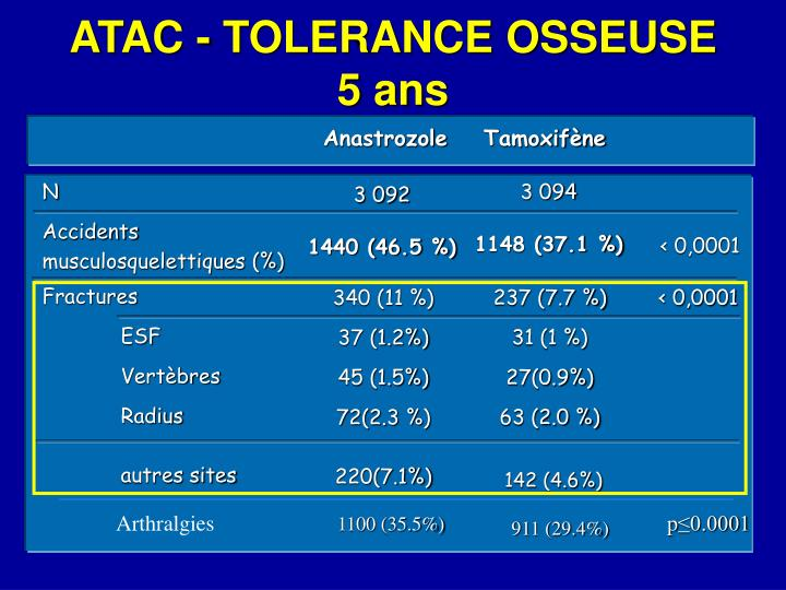 ATAC - TOLERANCE OSSEUSE 5 ans