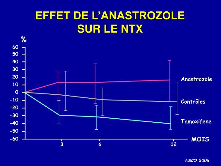 EFFET DE L'ANASTROZOLE