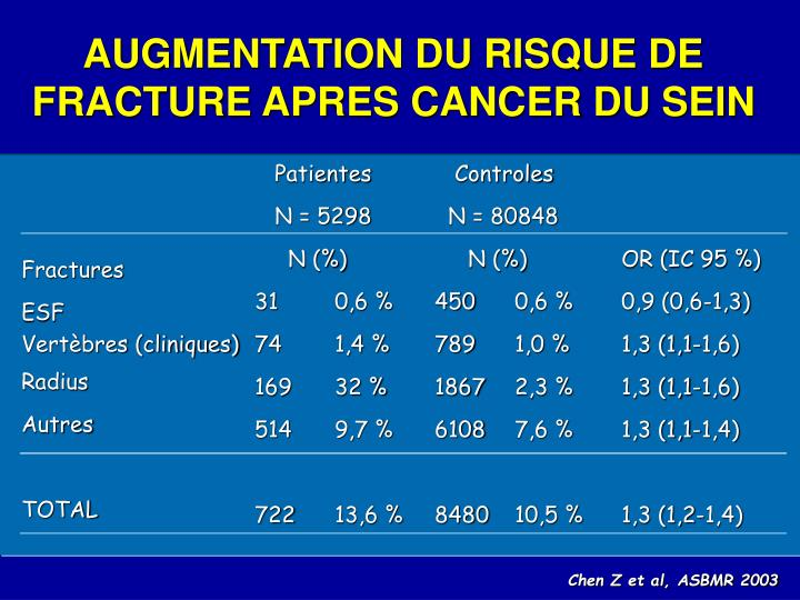 AUGMENTATION DU RISQUE DE FRACTURE APRES CANCER DU SEIN