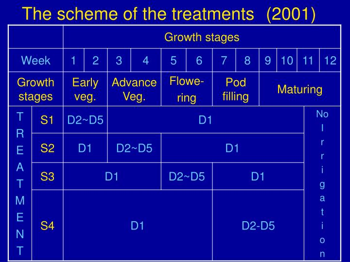 The scheme of the treatments (2001)