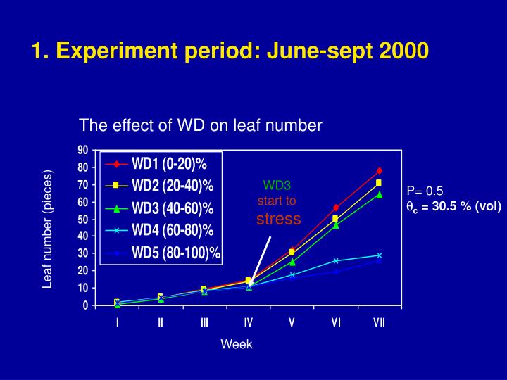 1. Experiment period: June-sept 2000