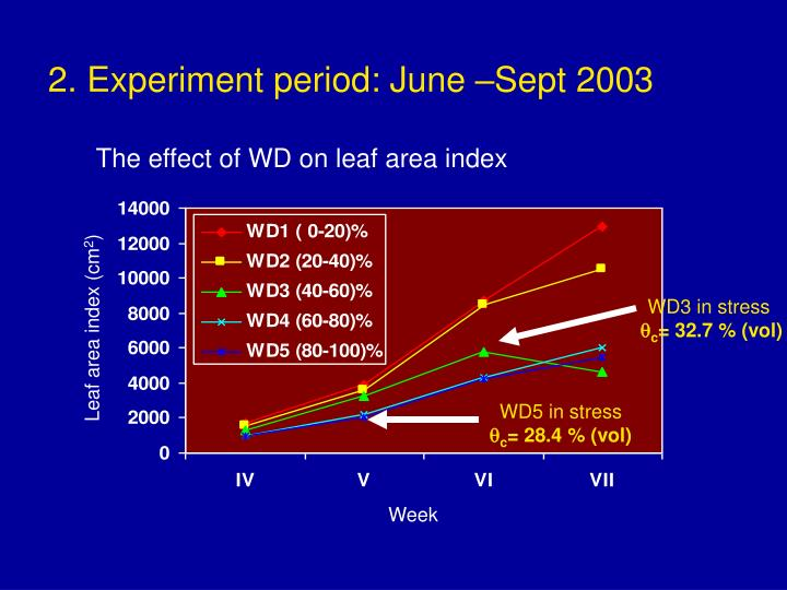 2. Experiment period: June –Sept 2003