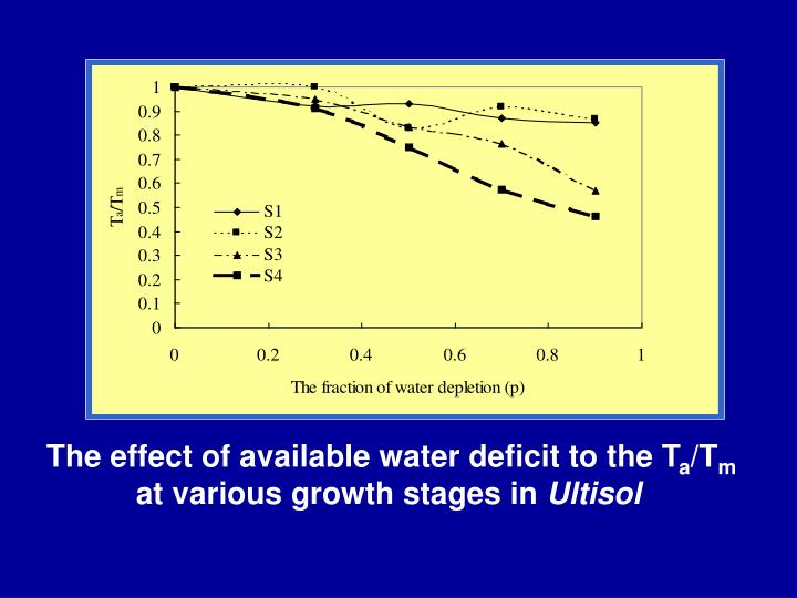 The effect of available water deficit to the T