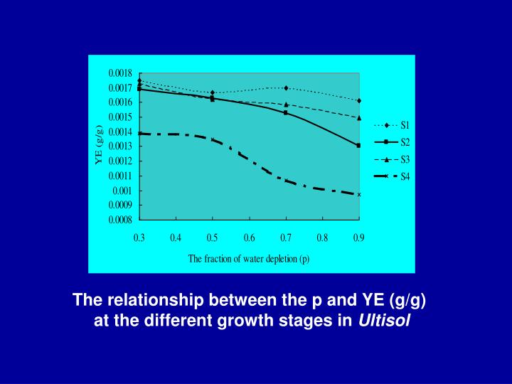 The relationship between the p and YE (g/g)