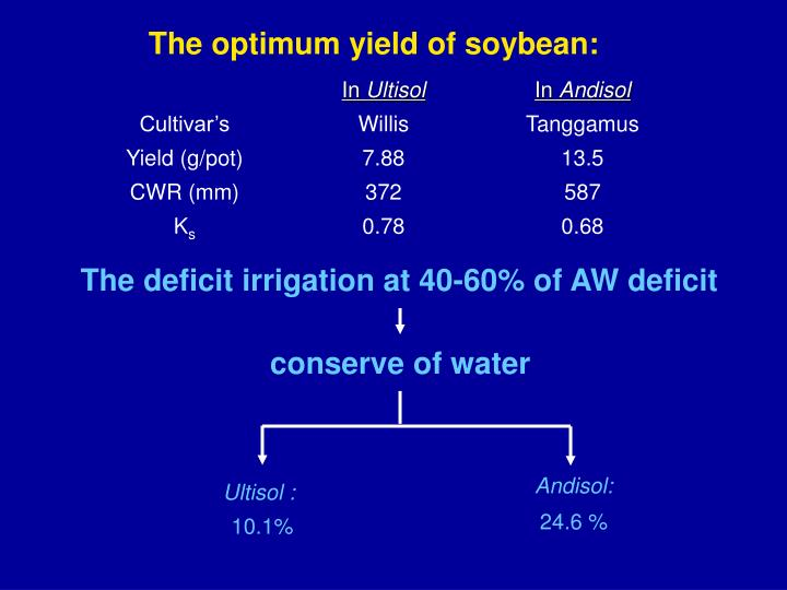 The optimum yield of soybean: