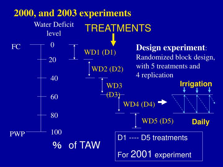 2000, and 2003 experiments