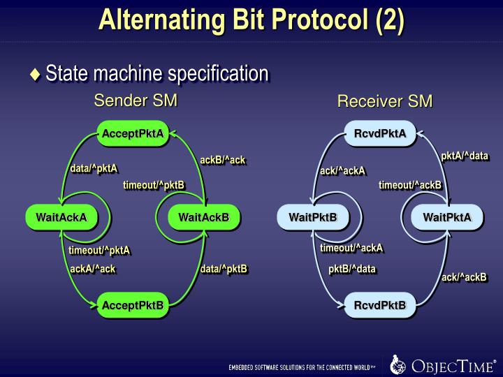 Alternating Bit Protocol (2)