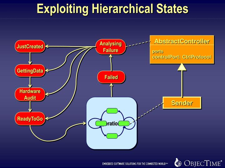Exploiting Hierarchical States