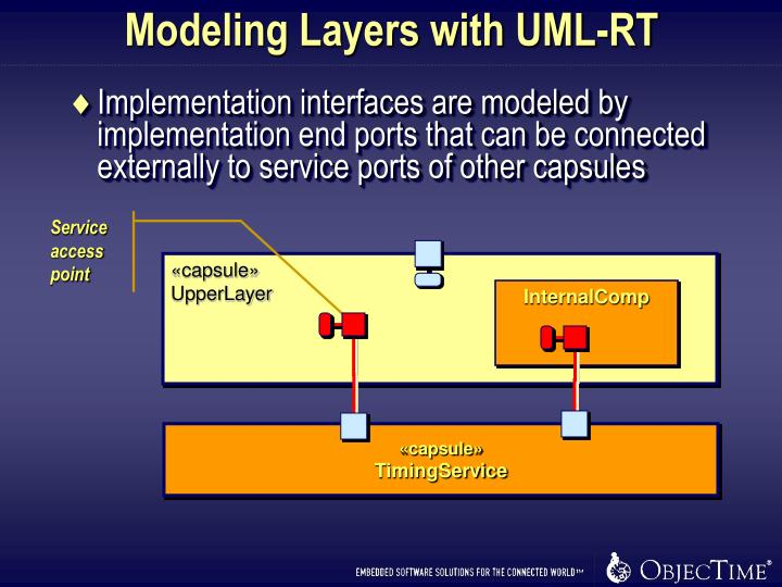 Modeling Layers with UML-RT
