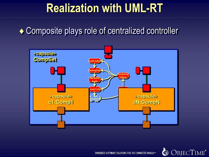 Realization with UML-RT