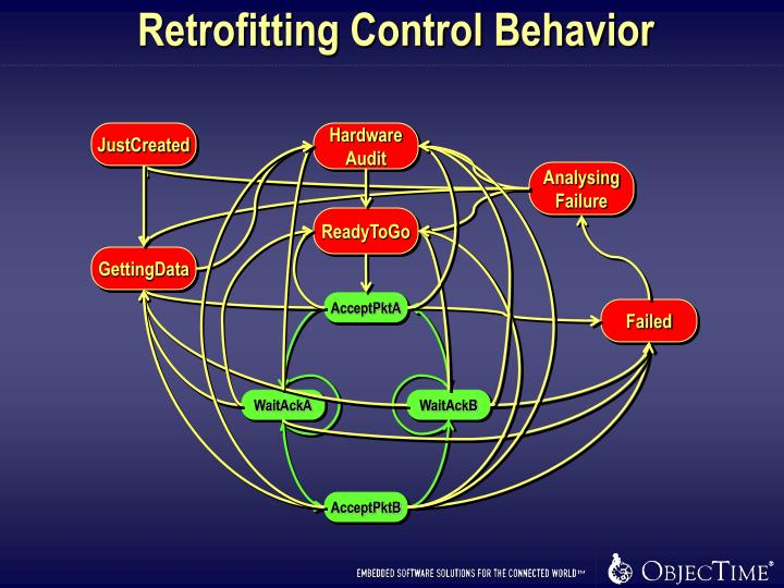 Retrofitting Control Behavior