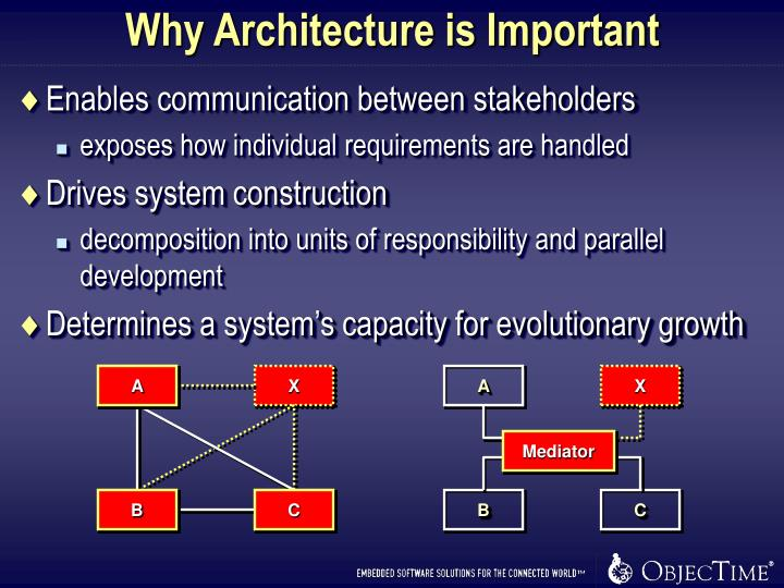 Why Architecture is Important
