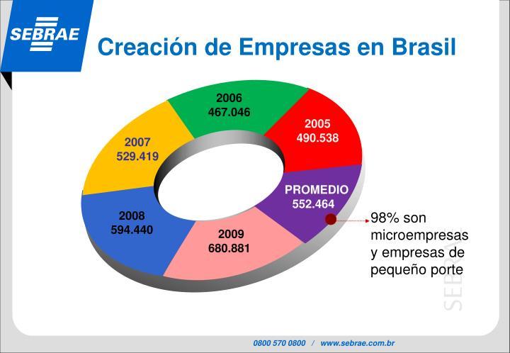 Creación de Empresas en Brasil