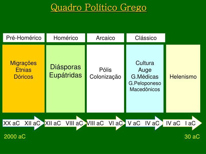 Quadro Político Grego