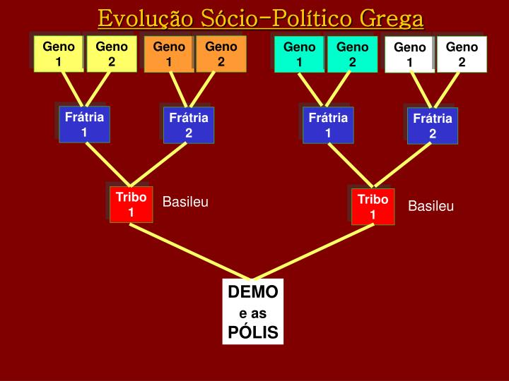 Evolução Sócio-Político Grega