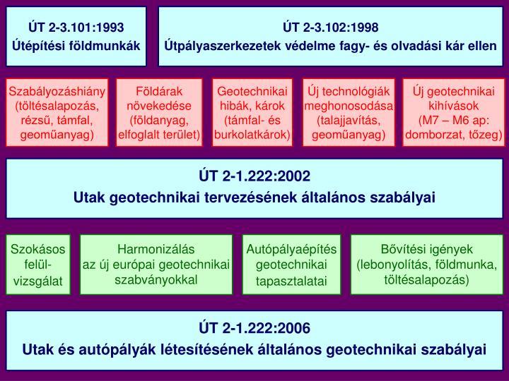ÚT 2-3.101:1993