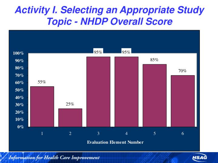Activity I. Selecting an Appropriate Study Topic - NHDP Overall Score