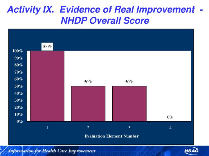 Activity IX.  Evidence of Real Improvement  - NHDP Overall Score