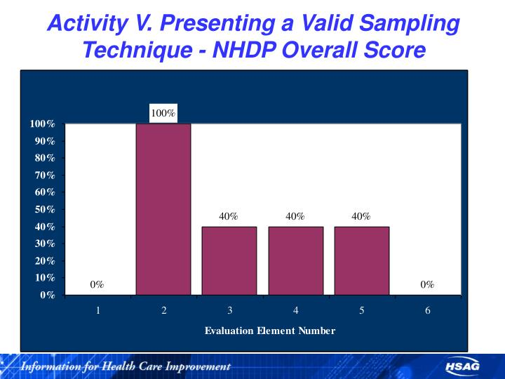 Activity V. Presenting a Valid Sampling Technique - NHDP Overall Score
