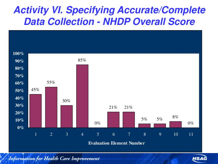 Activity VI. Specifying Accurate/Complete Data Collection - NHDP Overall Score