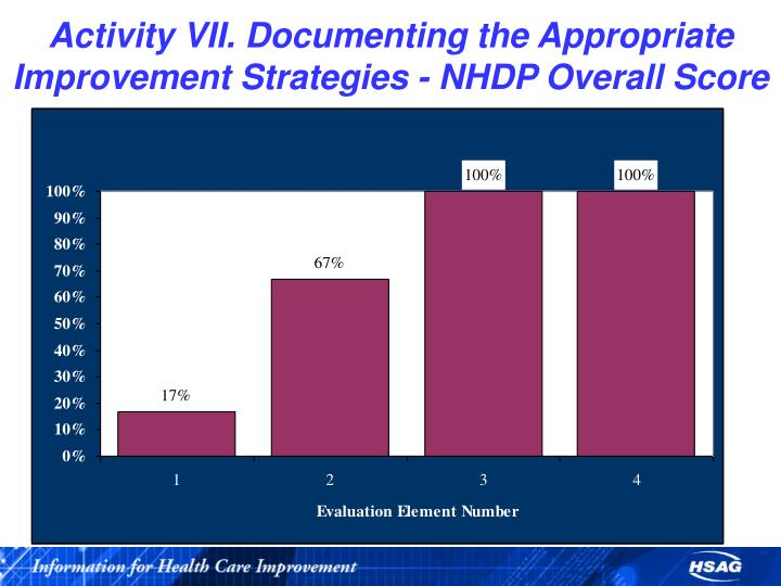 Activity VII. Documenting the Appropriate Improvement Strategies - NHDP Overall Score