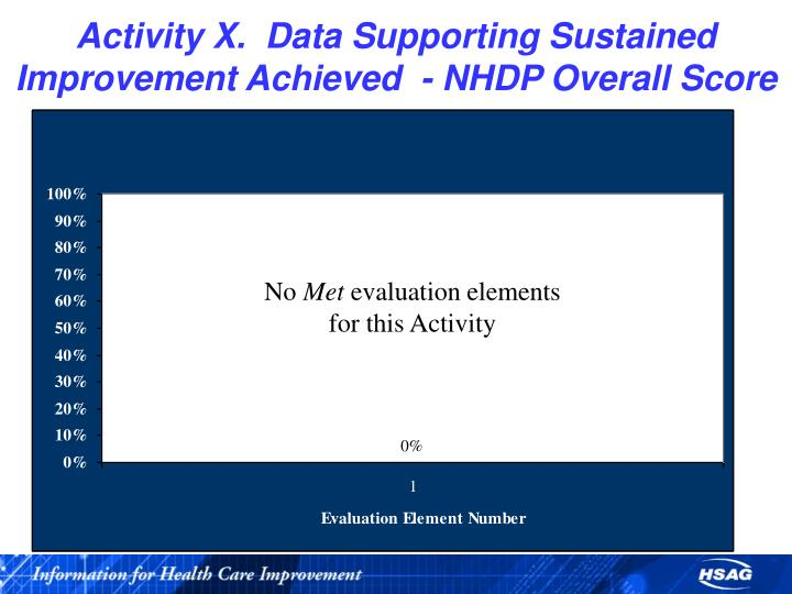 Activity X.  Data Supporting Sustained Improvement Achieved  - NHDP Overall Score