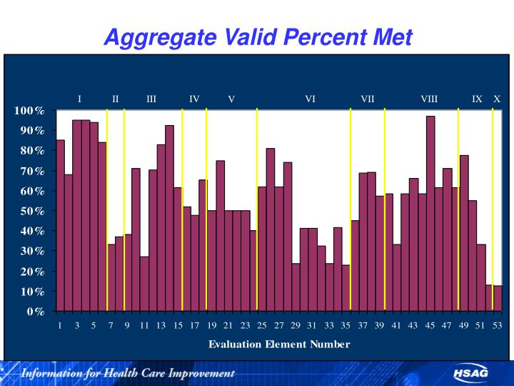 Aggregate Valid Percent Met