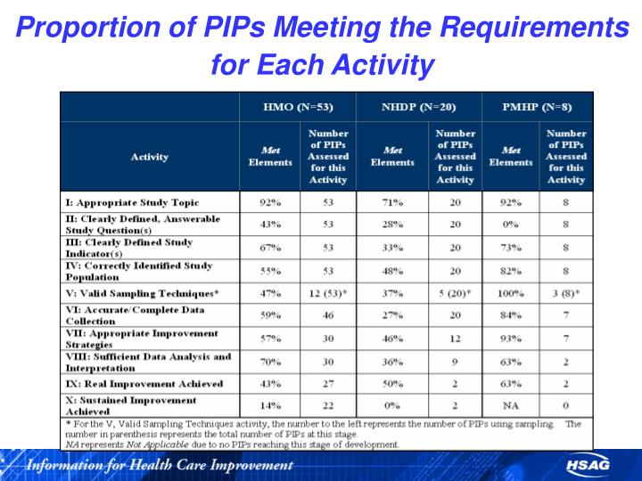 Proportion of PIPs Meeting the Requirements for Each Activity