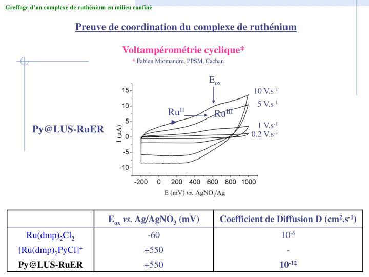Voltampérométrie cyclique*