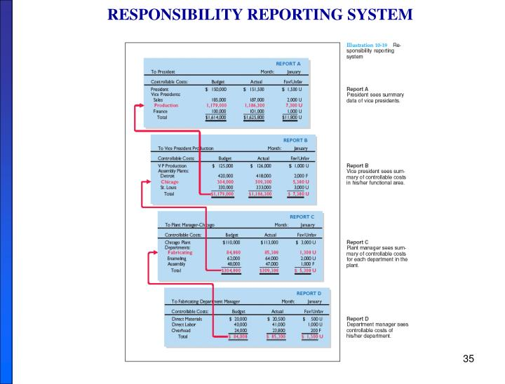 RESPONSIBILITY REPORTING SYSTEM