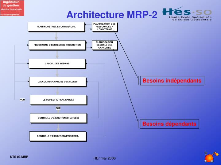 Architecture MRP-2