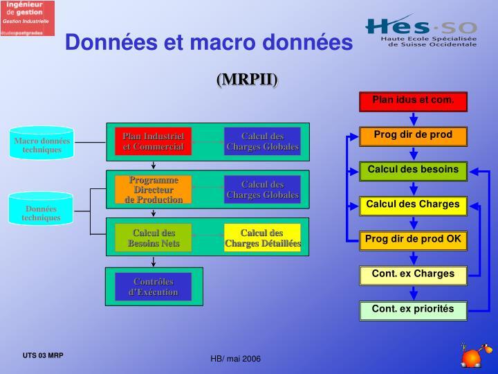 Données et macro données
