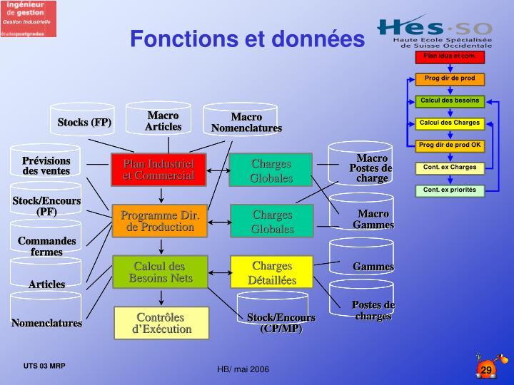 Fonctions et données
