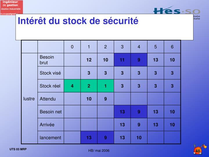 Intérêt du stock de sécurité