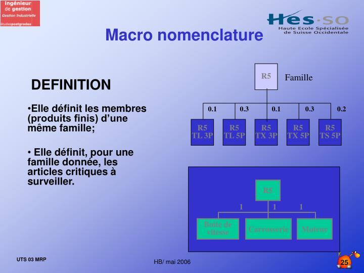 Macro nomenclature