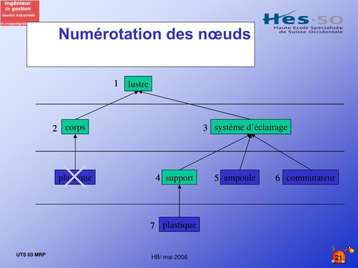 Numérotation des nœuds