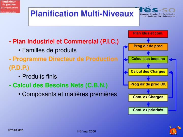Planification Multi-Niveaux